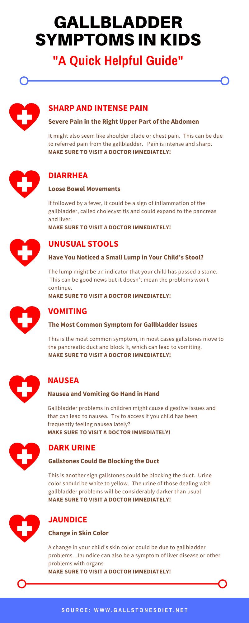 Gallbladder Symptoms in kids